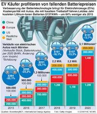 MOTOR: EV Käufer profitieren von niedrigen Batteriepreisen infographic