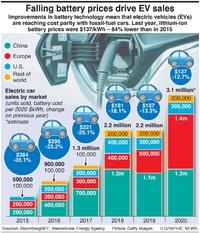 MOTORING: Battery price drives EV sales infographic