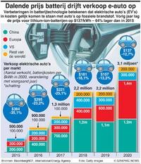 VERKEER: Batterijprijzen stuwen verkoop EV's op infographic