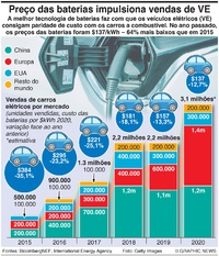 AUTOMÓVEIS: Preço das baterias impulsiona vends de carros elétricos infographic