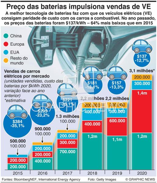 Preço das baterias impulsiona vends de carros elétricos infographic