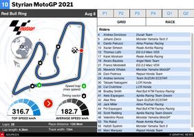 MOTOGP: Styrian MotoGP 2021 interactive infographic