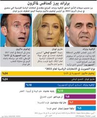 سياسة: نوايا التصويت في الانتخابات الرئاسية لعام 2022 infographic