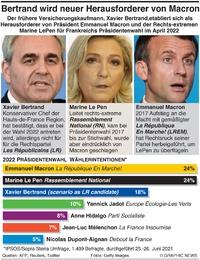 POLITIK: Wählerintentionen für Frankreichs Präsidentenwahl presidential election voting intention infographic