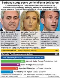 POLITICS: Intención de voto en la elección presidencial de Francia infographic