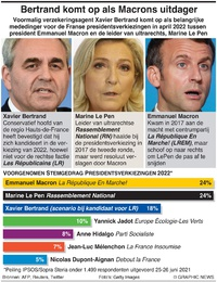 POLITIEK: Voorgenomen stemgedrag Franse presidentsverkiezingen infographic
