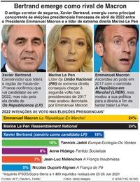 POLÍTICA: Intenções de voto nas presidenciais francesas infographic