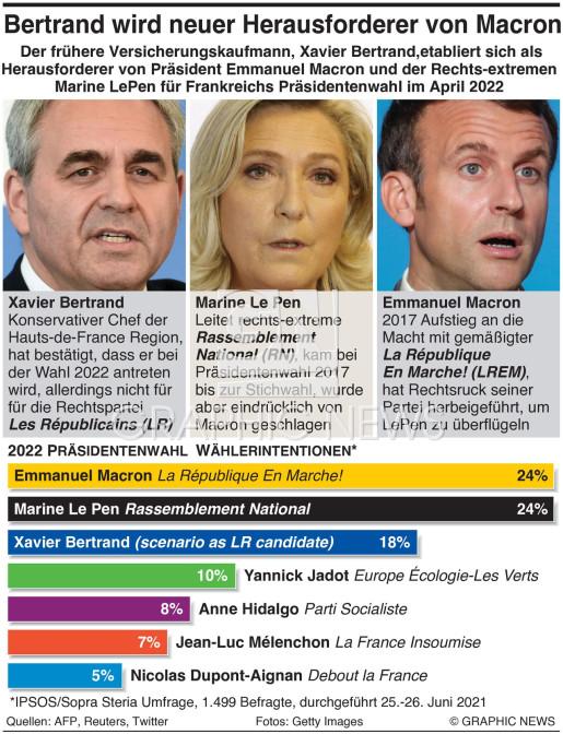 Wählerintentionen für Frankreichs Präsidentenwahl presidential election voting intention infographic