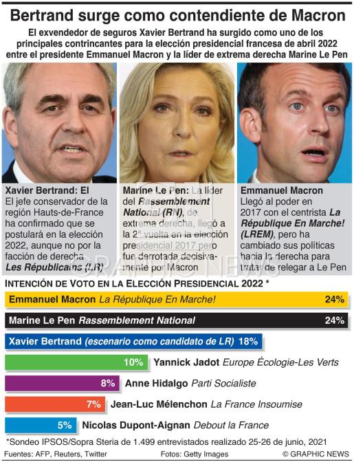 Intención de voto en la elección presidencial de Francia infographic