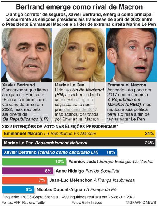 Intenções de voto nas presidenciais francesas infographic
