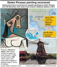 CRIME: Greek police recover stolen Picasso painting infographic