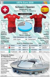 FUSSBALL: UEFA Euro 2020 Viertelfinal Vorschau: Schweiz v Spanien infographic