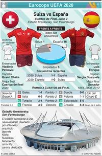 SOCCER: Previo de Cuartos de Final de la Eurocopa UEFA 2020: Suiza vs España infographic