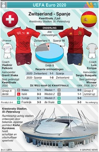VOETBAL: UEFA Euro 2020 Kwartfinale preview: Zwitserland - Spanje infographic