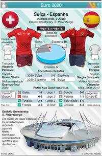 FUTEBOL: Euro 2020 - Antevisão dos Quartos-final: Suíça - Espanha infographic