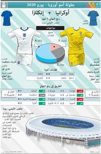 SOCCER: UEFA Euro 2020 Quarter-final preview: Ukraine v England infographic