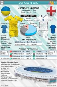 FUSSBALL: UEFA Euro 2020 Vorschau Viertelfinale: Ukraine v England infographic