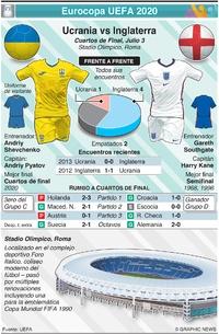 SOCCER: Previo de Cuartos de Final de la Eurocopa UEFA 2020: Ucrania vs Inglaterra  infographic