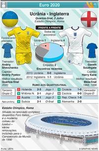 FUTEBOL: Euro 2020 - Antevisão dos Quartos-final:: Ucrânia - Inglaterra infographic