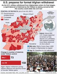 AFGHANISTAN: U.S. troop withdrawal infographic