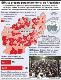 AFGANISTÁN: Retiro de tropas estadounidenses infographic