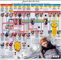 ترفيه: مراحل عالم مارفل السينمائي infographic