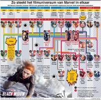 ENTERTAINMENT: Marvel Cinematic Universe infographic