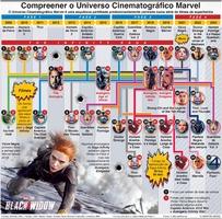 CINEMA: Universo Cinematográfico Marvel infographic