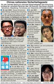 POLITIK: China's nationales Sicherheitsgesetz für HongKong infographic