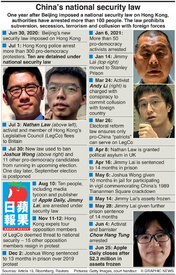 POLITICS: China's HK national security law (1) infographic