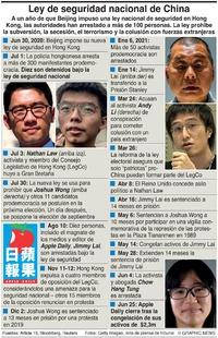 POLÍTICA: Ley china de seguridad nacional para Hong Kong (1) infographic