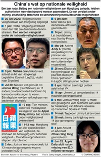 POLITIEK: China's Hongkong nationale-veiligheidswet infographic