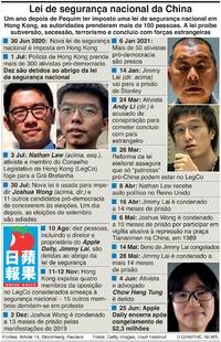 POLÍTICA: Lei de segurança nacional de Hong Kong infographic