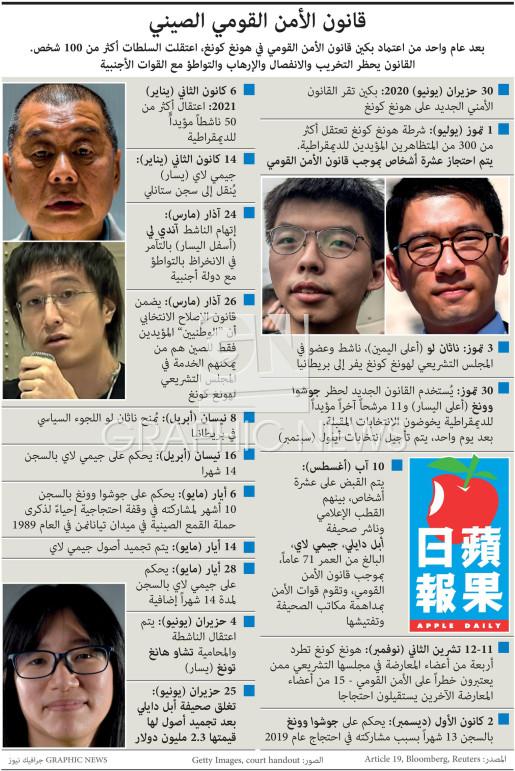 قانون الأمن القومي الصيني (1) infographic