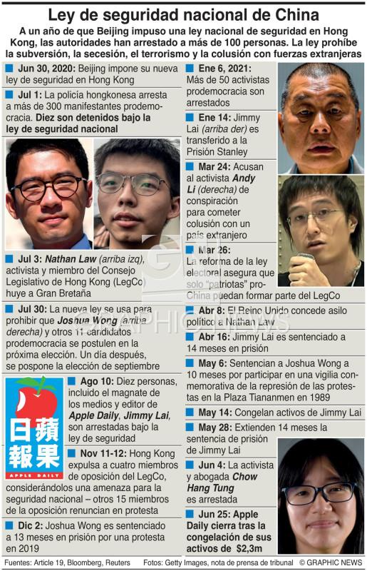 Ley china de seguridad nacional para Hong Kong (1) infographic