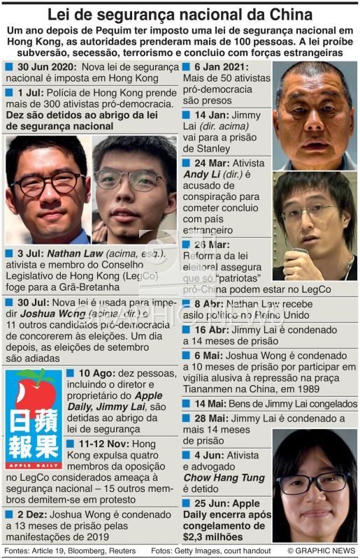 Lei de segurança nacional de Hong Kong infographic