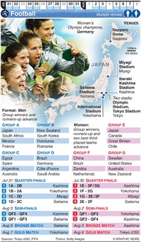TOKYO 2020: Olympic Football infographic