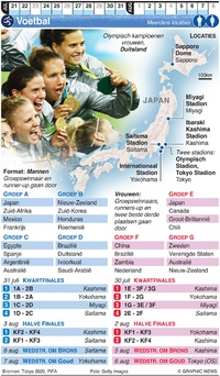 TOKYO 2020: Olympisch Voetbal infographic
