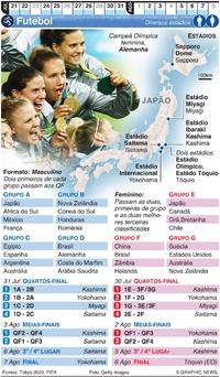 TÓQUIO 2020: Futebol Olímpico infographic
