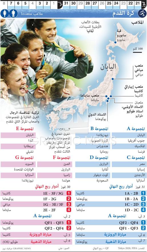 كرة القدم الأولمبية infographic