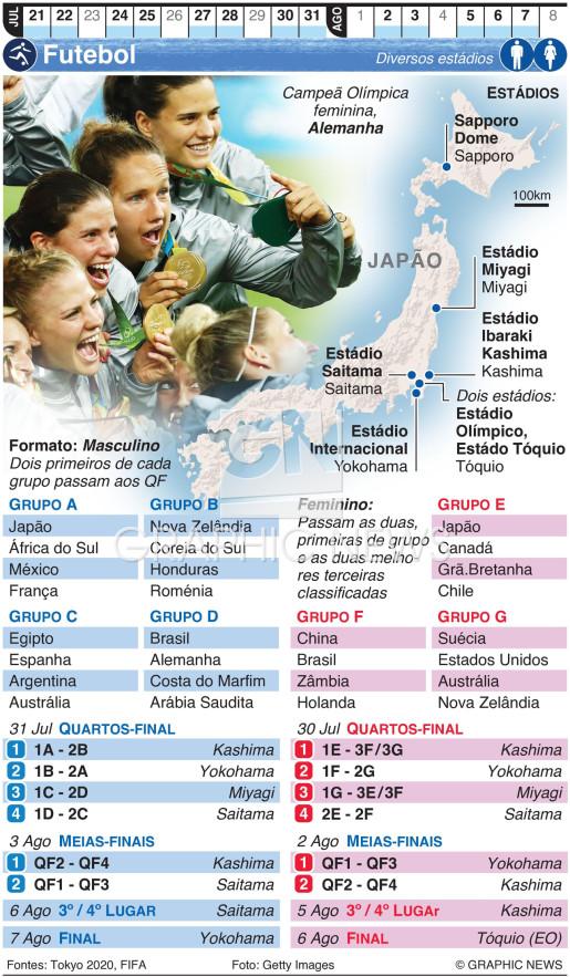 Futebol Olímpico infographic