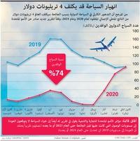 أعمال: انهيار السياحة قد يكلف 4 تريليونات دولار infographic