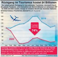 WIRTSCHAFT: Einbruch im Tourismus könnte $4 Billionen kosten infographic