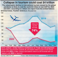 BUSINESS: Collapse in tourism could cost $4 trillion infographic