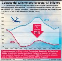 NEGOCIOS: Colapso del turismo podría costar $4 billones infographic