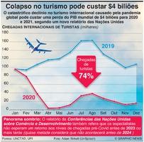 NEGÓCIOS: Colapso no turismo poe custar $4 biliões infographic