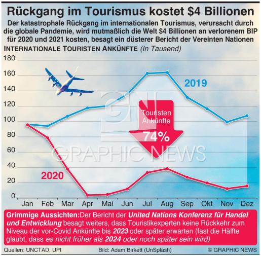 Einbruch im Tourismus könnte $4 Billionen kosten infographic