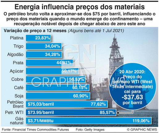 Preços das matérias primas infographic