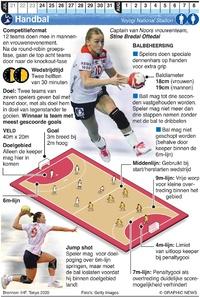 TOKYO 2020: Olympisch Handbal infographic