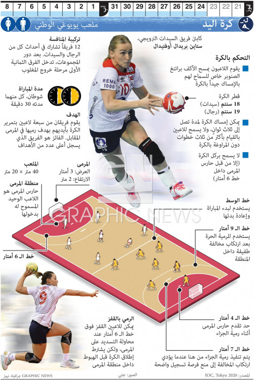 كرة اليد في أولمبياد طوكيو infographic